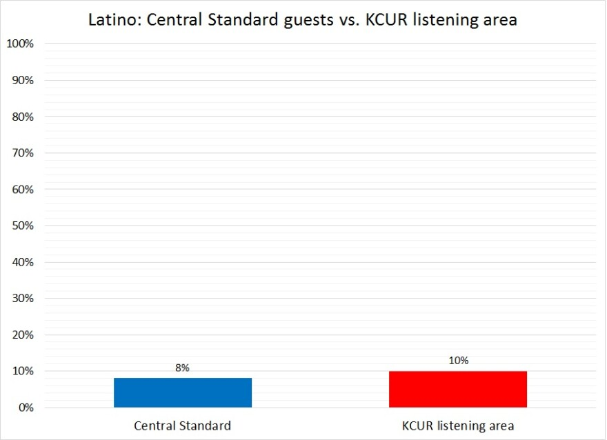 central_standard-latino-2016_0.jpg