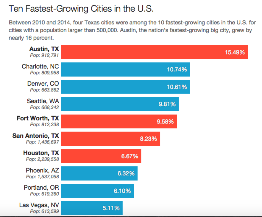 us_fastest_growing_cities.png
