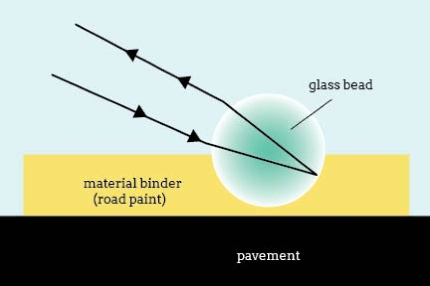 Diagram of a retroreflective glass bead embedded in paint on a road.