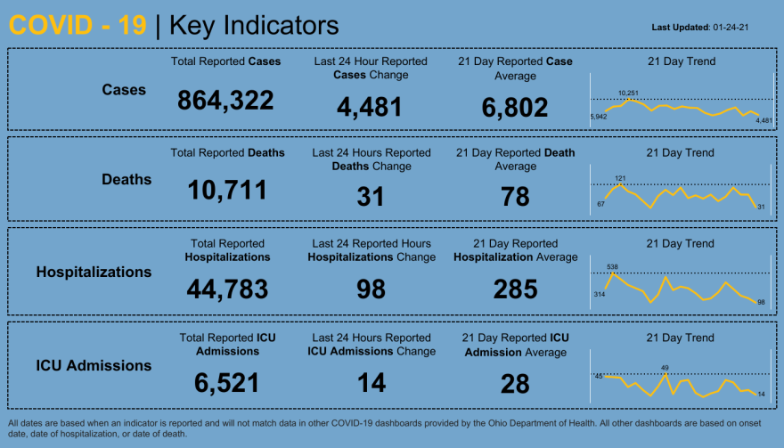 Ohio dashboard of COVID-19 cases and hospitalizations in Ohio.