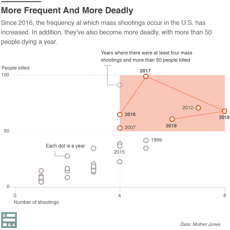 Mass shootings in the United States are more frequent and more deadly in recent years. The shaded area shows years where there were more than 50 people killed by mass shootings *and* more than four mass shootings.