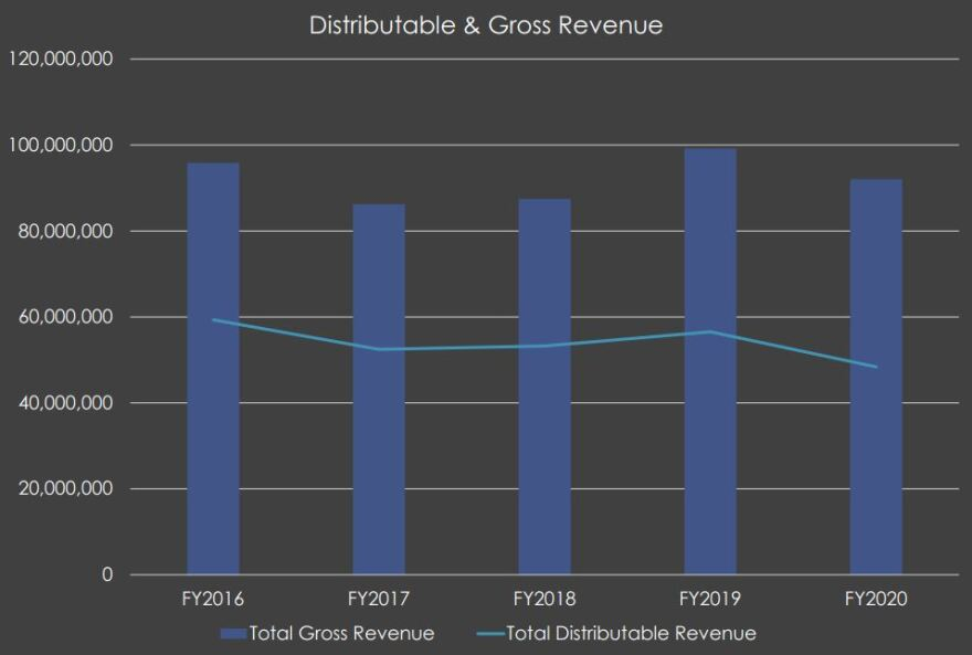 A bar graph with trend lines show total gross revenue generated by Montana trust lands against a line indicating total distributable revenue. Gross revenue hit a peak of nearly $100 million in fiscal year 2019 and dropped in fiscal year 2020.