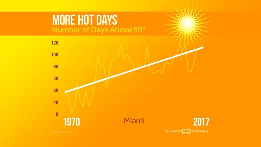 miami_hot_days.jpg
