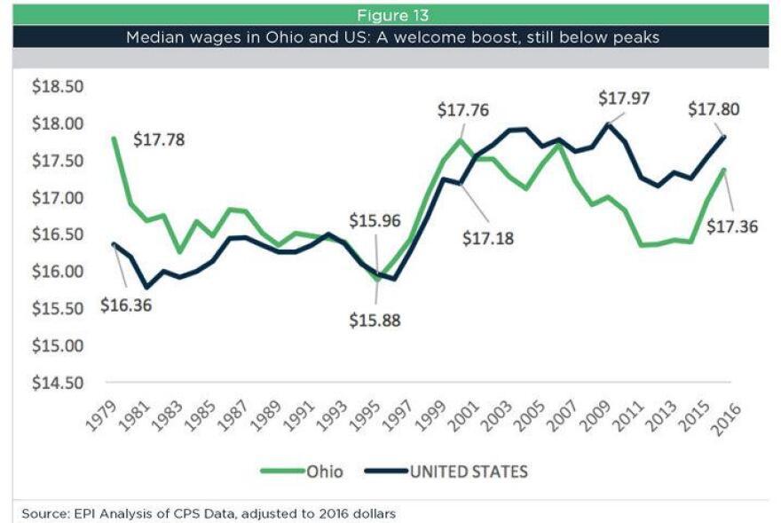 policy_matters_ohio_graph.jpg