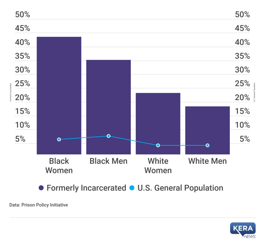 Graph of unemployment rates for formerly incarcerated people vs. the general population