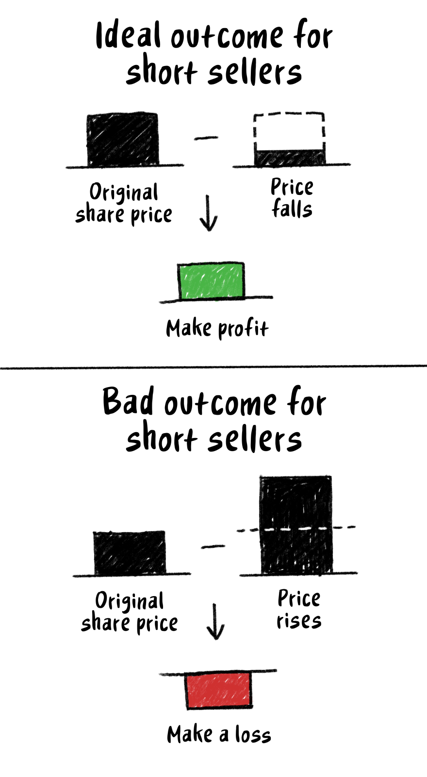 Illustrated diagram comparing ideal and bad outcomes for short sellers.