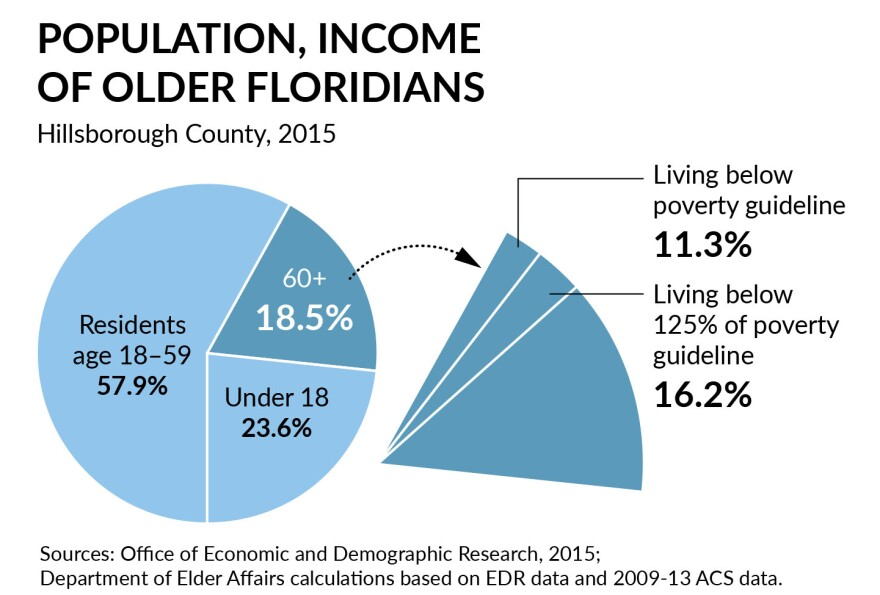 More than 11 percent of Hillsborough County's seniors live below the povery line. Many seniors rely on fixed incomes like Social Security, so once they are in public housing, it's unlikely they will one day be able to afford a bigger, better place.