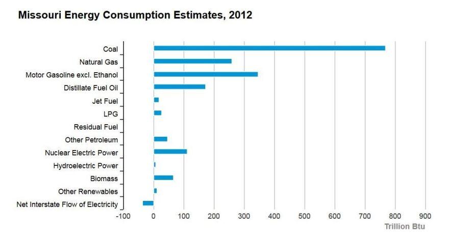 Mo_energy_consumption_EIA_2012_cr.JPG