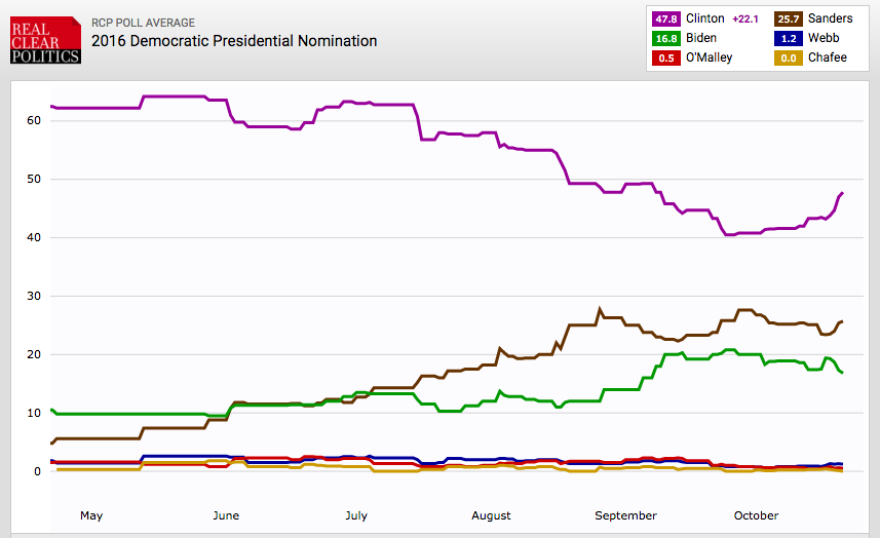 Clinton (purple line) is regaining some lost round lately, while Biden's (green) fortunes are fading the teeniest bit.