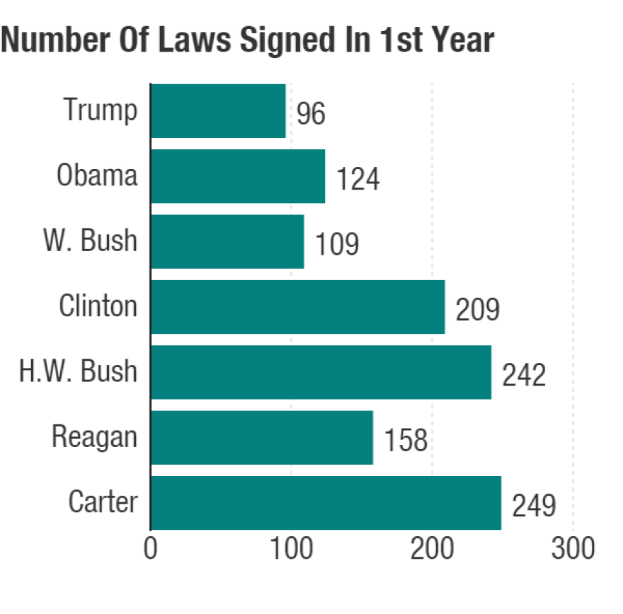 Number of laws signed by each president between his Inauguration Day and Dec. 31 of that year.