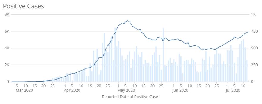 071320-COVID-graph