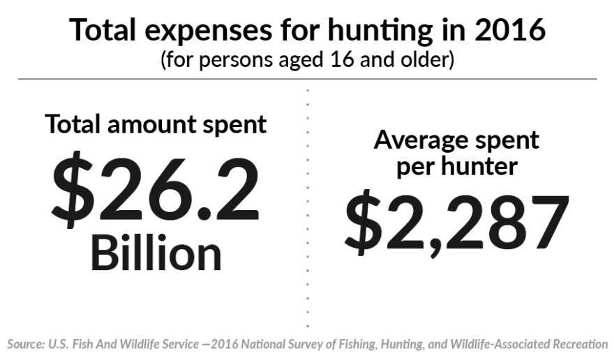 Hunting expenditures.