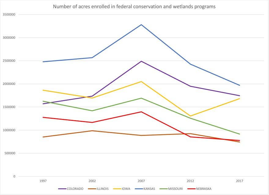2017_census_conservation_programs.jpg
