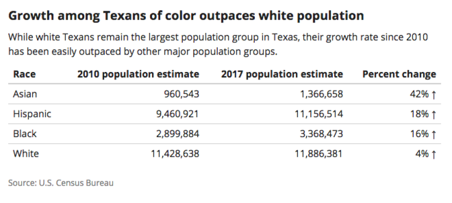 texans_of_color_chart_0.png