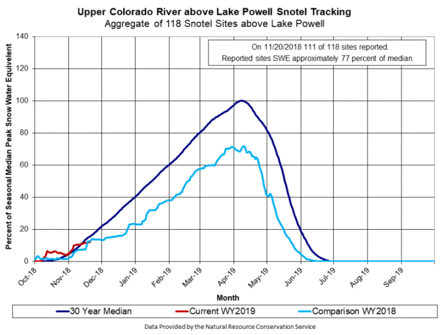 A graph of Upper Colorado snowpack accumulation shows the entire basin currently lagging behind the 30-year median, despite early season snowfall in some portions of the sprawling seven-state watershed.