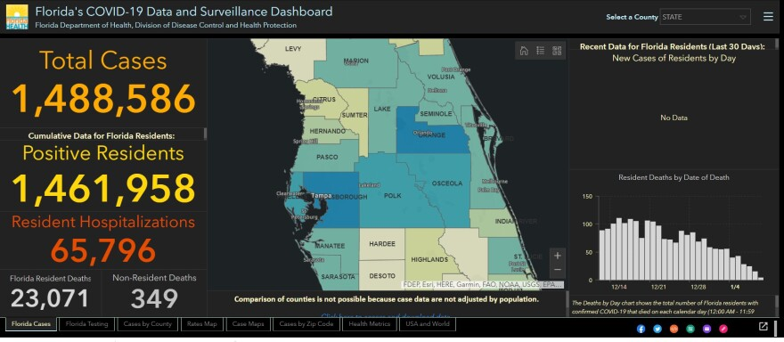 The Florida Department of Health's online coronavirus dashboard shows 1.48 million cases to date