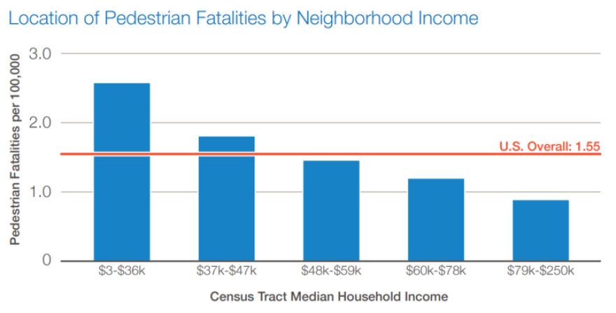Location of Pedestrian Fatalities by Neighborhood Income.