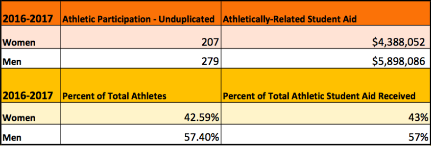 """Note: This figure uses """"unduplicated"""" athletes. While some students at FSU play on more than one varsity team, unduplicated figures only count those student athletes once.  This figure was used because Title IX uses unduplicated counts of athletes to dete"""