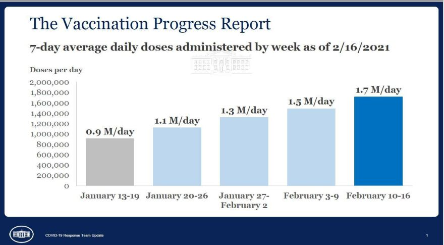 A chart from the White House shows steady increases in the average number of vaccine doses administered each day.