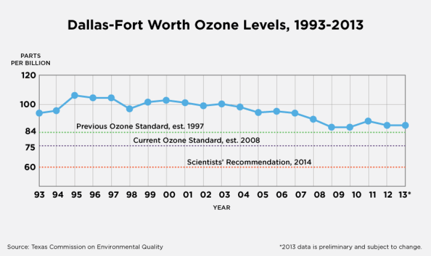 TT-air-quality-graphics-ozone-values_1.png
