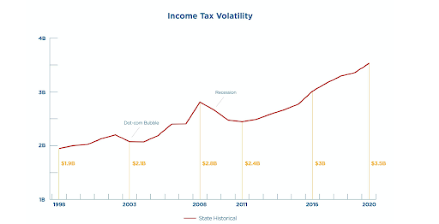 Graph indicating drop in income tax revenue after the Great Recession.