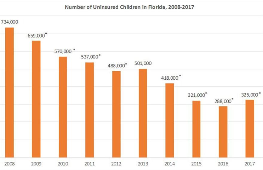 uninsured_children_florida__georgetown_university_center_for_children_and_families_.jpg