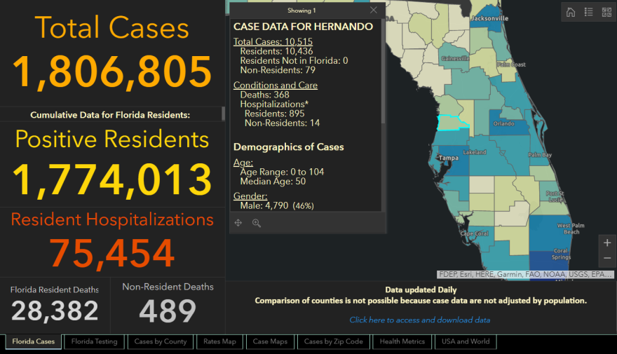 The Florida Department of Health recorded the deaths of 180 people due to complications from COVID-19 since Wednesday's report