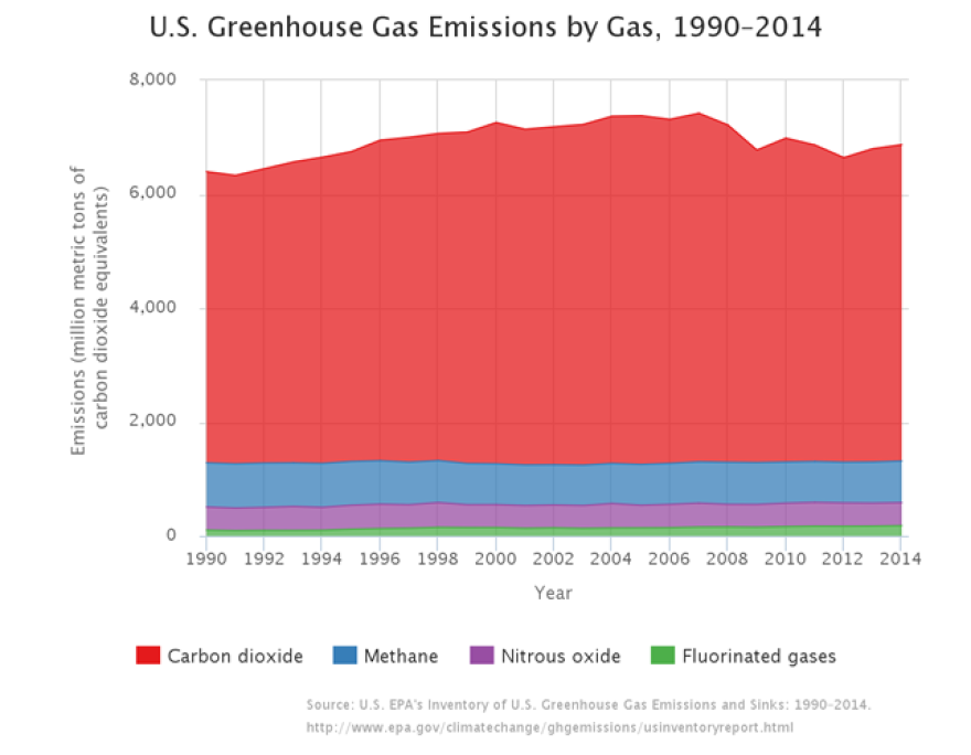 (U.S. EPA Greenhouse Gas Inventory Report: 1990-2014)