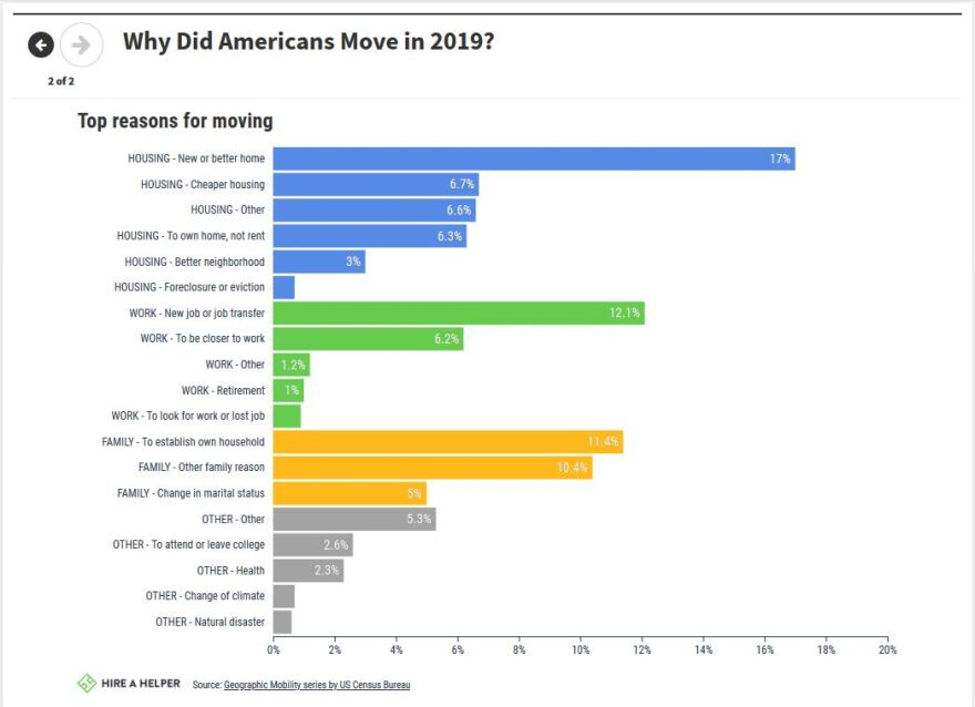 Infographic showing why Americans moved in 2019
