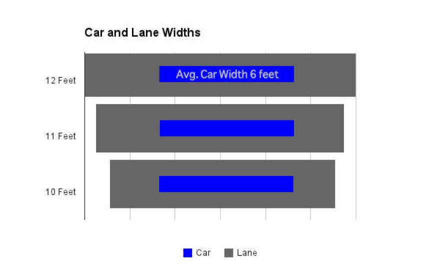 The blue bar represents the width of a Toyota Camry, a popular sedan, compared against the standard 12-foot lane and proposed narrower lanes.