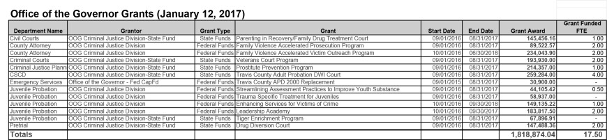 Active-OOG-grants-for-distribution-1-12-17.jpg
