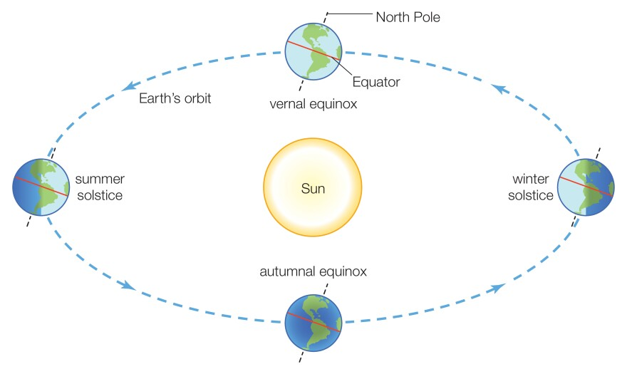 On the equinox, day and night are roughly equal everywhere on Earth. The date varies because the 365-day calendar doesn't perfectly line up with the motion of the Earth around the Sun.