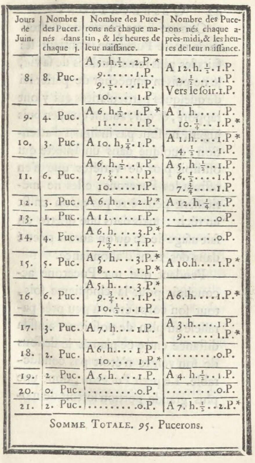Charles Bonnet's log of newborn aphids, from <em>Traité d'insectologie, ou, Observations sur les pucerons, Volume 2</em>