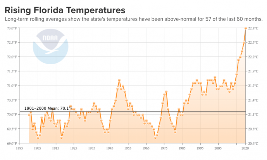 Rising Florida Temperatures chart