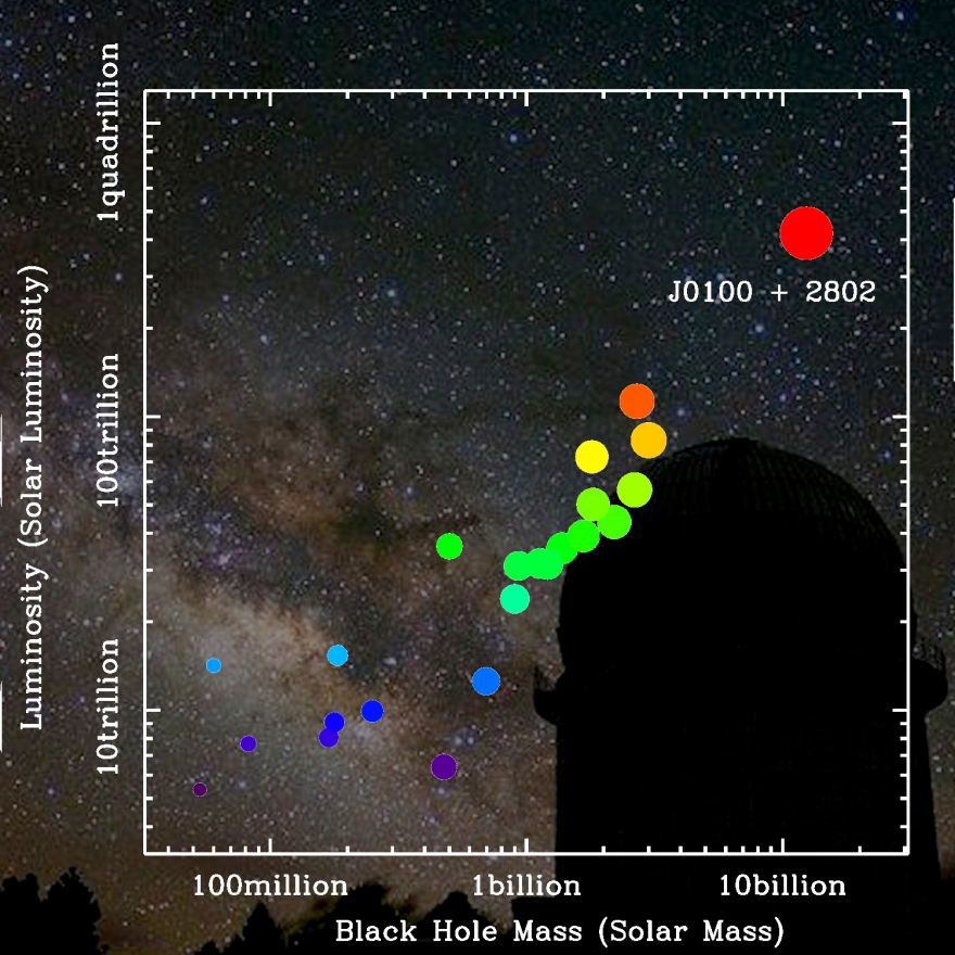 The newly discovered quasar, indicated in red at top right, was first detected via a 2.4-meter telescope at China's Yunnan Observatory, whose dome appears at bottom right.