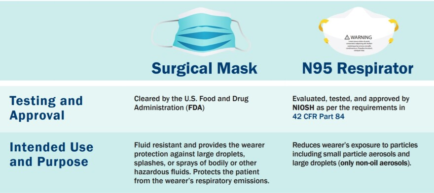 photo of CDC mask recommendations