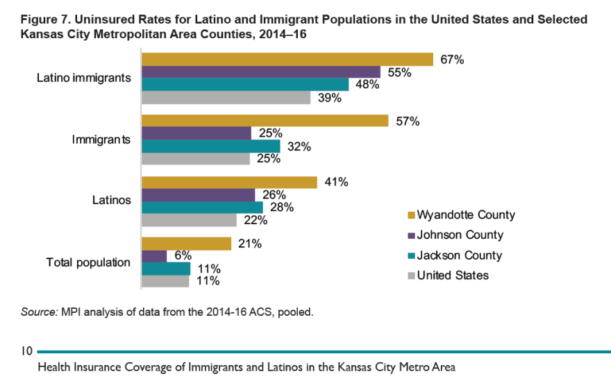 112119_dm_health_insurance_coverage_of_immigrants_and_latinos_in_the_kansas_city_metro.png