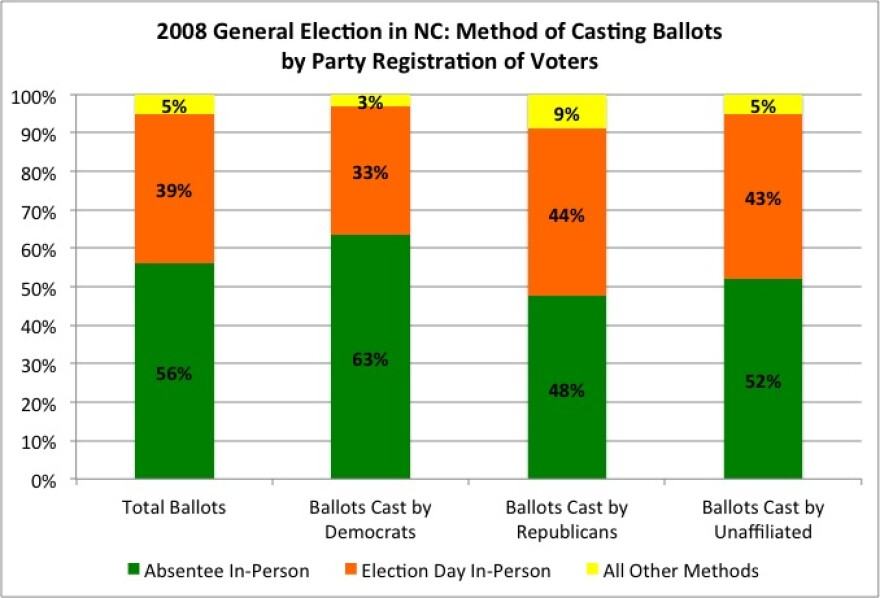 2008_NC_Election_by_Voting_Methods.jpg
