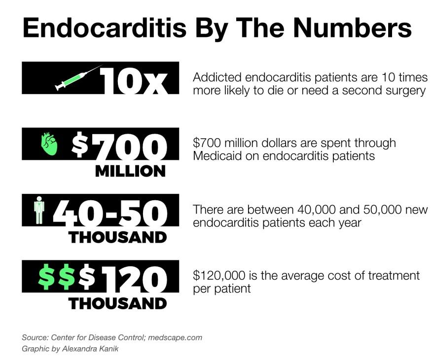 endocarditis-numbers.jpg