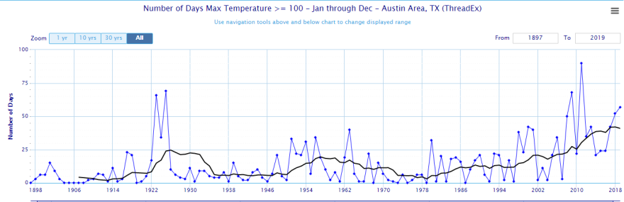 The graph shows the number of 100-degree days each year in the Austin area.