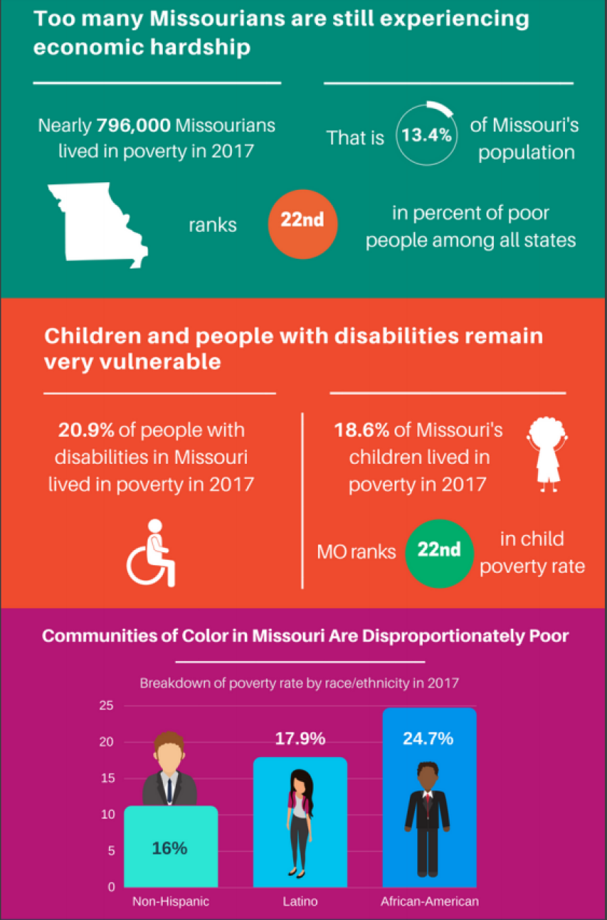 Empower Missouri poverty report released in October 2018.