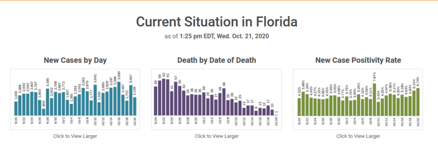 Florida Department of Health COVID-19 statistics issued Wednesday. As of 7:30 p.m., the state had still not updated its data dashboard.