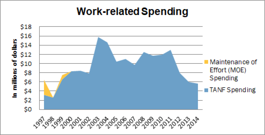 kansas_spends_less_on_work_graph.png