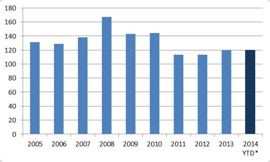 Homicides reported in the City of St. Louis, according to Uniform Crime Reporting Statistics, by year. The 2014 year-to-date number is as of 10/27/2014.