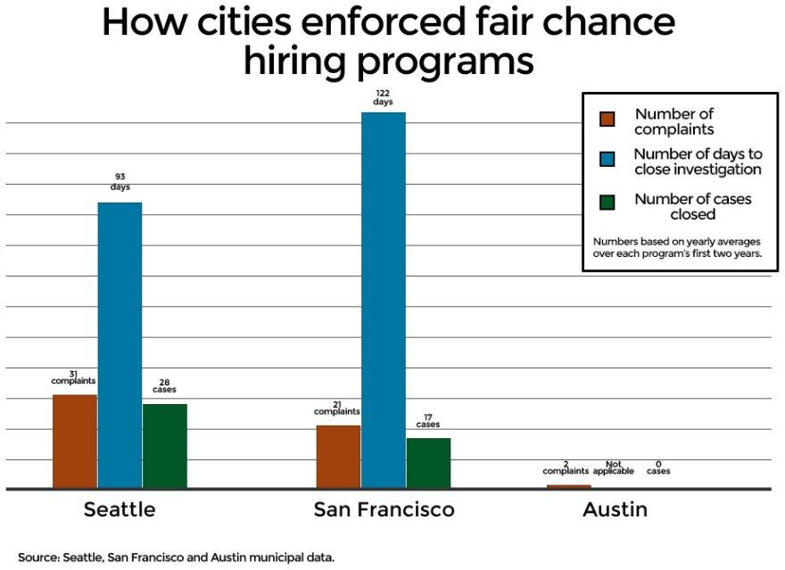 chart-fair-chance-hiring-6.jpg