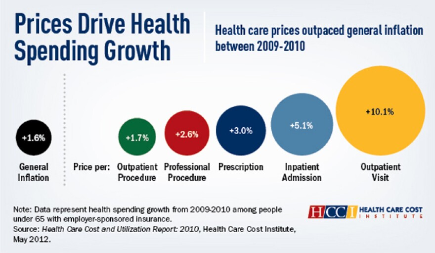 A chart shows that prices drive gown in health spending.