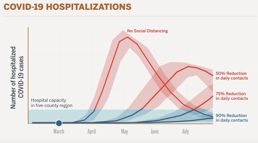 Projections from a UT-Austin study finds Central Texans need to reduce social contact by 90% to avoid overloading hospitals.