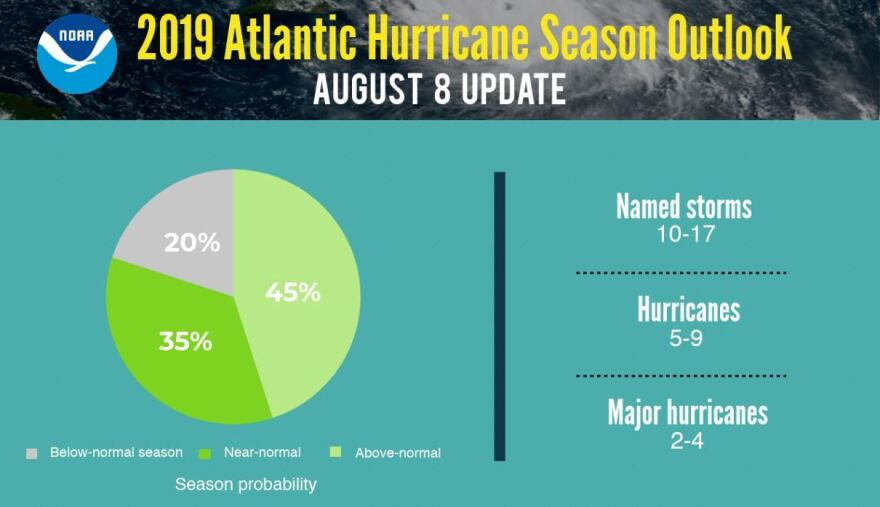 Updated projections released on Tuesday predict 13 more named storms will form in 2019, with six being hurricanes and two classified as major hurricanes.