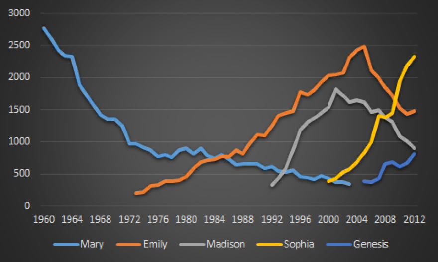 A look at the popularity of girls' names in Texas from 1960-2012.