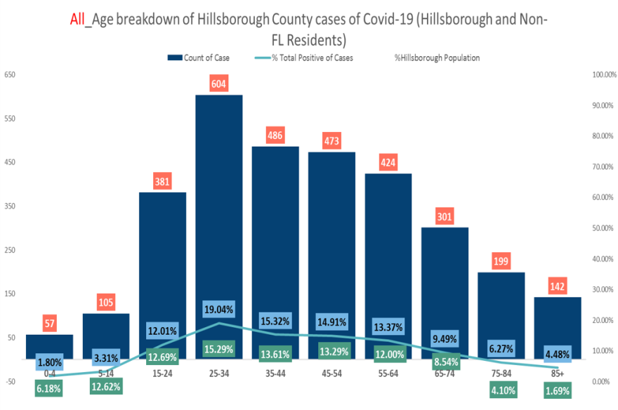 This chart shows how younger people are the majority of COVID-19 cases